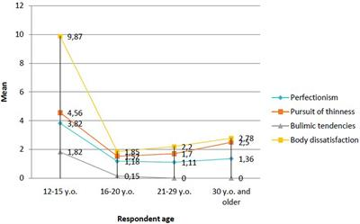 Frontiers | Sociocultural Appearance Standards and Risk Factors for
