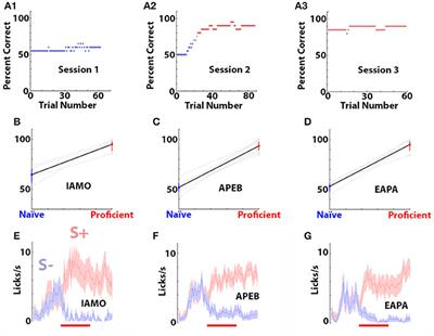 Frontiers precision of classification of odorant value by the frontiers precision of classification of odorant value by the power of olfactory bulb oscillations is altered by optogenetic silencing of local adrenergic ccuart Gallery