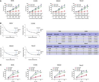Frontiers Valproic Acid Combined With Zoledronate Enhance T