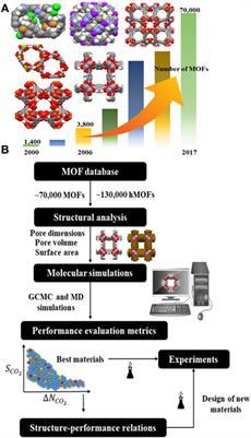 Frontiers | High-Throughput Molecular Simulations of Metal