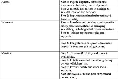 Frontiers | The Zero Suicide Model: Applying Evidence-Based Suicide