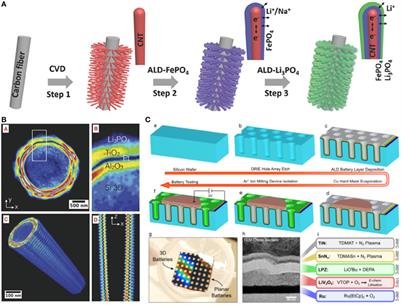 Solid State Battery >> Frontiers | Toward 3D Solid-State Batteries via Atomic