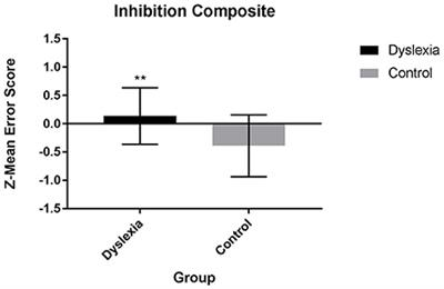 Predicting Dyslexia Even Before >> Frontiers Inhibition And Updating But Not Switching Predict