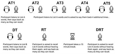 Frontiers   Musical Mnemonics Enhance Verbal Memory in