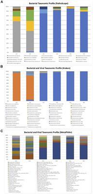 Frontiers   Benchmark Evaluation of True Single Molecular Sequencing