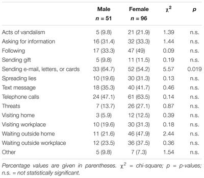 Frontiers | Psychological Impact of Stalking on Male and