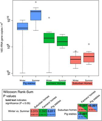 Frontiers Pig Farmers Homes Harbor More Diverse Airborne Bacterial Communities Than Les Or Suburban Microbiology