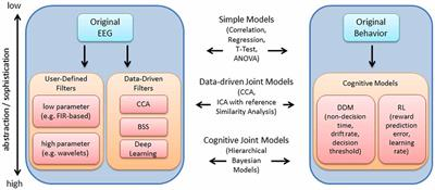 Frontiers | Moving Beyond ERP Components: A Selective Review