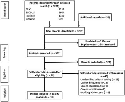 Frontiers | A Systematic Review of Factors That Influence