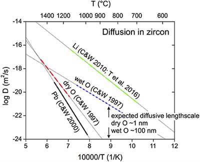 Frontiers   Stability of Zircon and Its Isotopic Ratios in