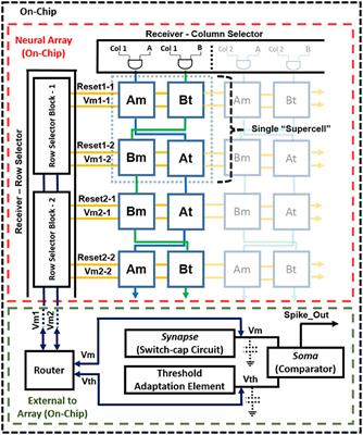Frontiers | Large-Scale Neuromorphic Spiking Array Processors: A