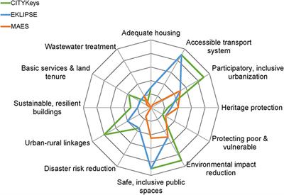Frontiers | Benchmarking Nature-Based Solution and Smart