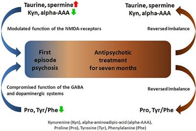 Frontiers | Profiling of Amino Acids and Their Derivatives