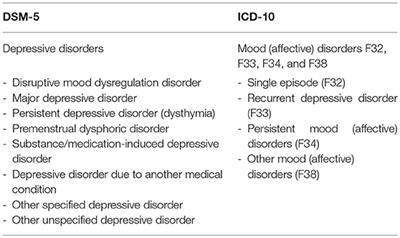 Frontiers | Child and Adolescent Depression: A Review of