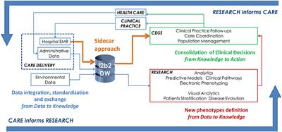 Frontiers Big Data As A Driver For Clinical Decision