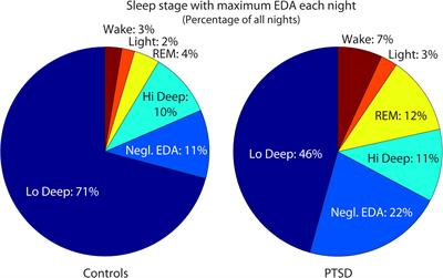 Frontiers | In-Home Sleep Recordings in Military Veterans With