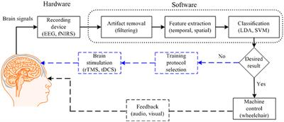 Frontiers | Feature Extraction and Classification Methods