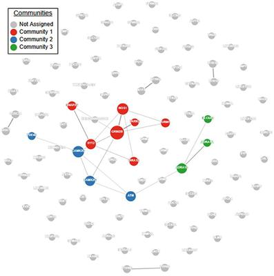 First Genetic Map Of Attention Deficit >> Frontiers Genetic Insights Into Adhd Biology Psychiatry