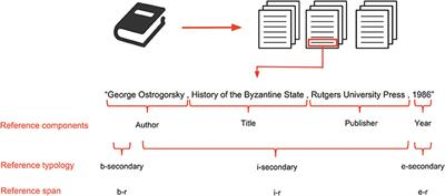 Frontiers | Deep Reference Mining From Scholarly Literature
