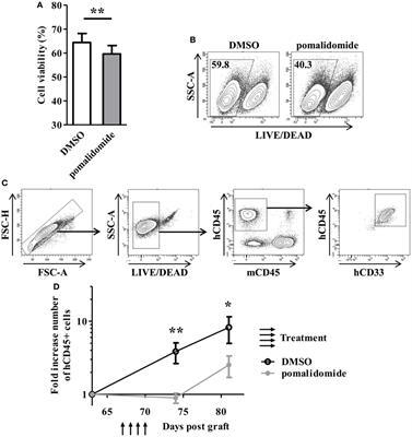 Frontiers | Immunomodulatory Drugs Exert Anti-Leukemia Effects in
