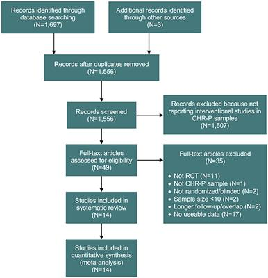 Frontiers | Efficacy and Acceptability of Interventions for