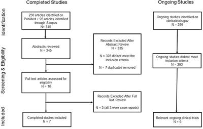 Frontiers | Efficacy of Ketamine in the Treatment of