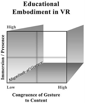 Frontiers | Immersive VR and Education: Embodied Design