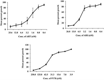 Frontiers | Artemisinin Derivatives and Synthetic Trioxane