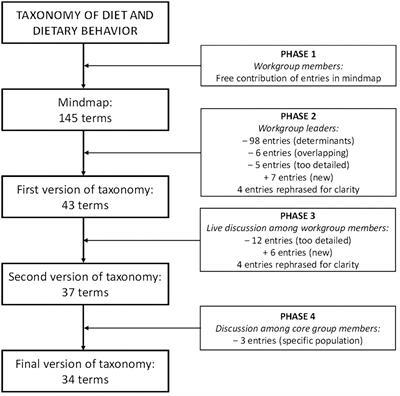 what is behavirial dieting
