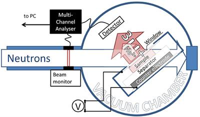 Frontiers | Operando Neutron Depth Profiling to Determine