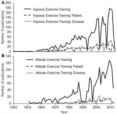 Frontiers | Limitation of Maximal Heart Rate in Hypoxia