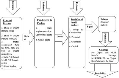 Frontiers | Examining the Financial Feasibility of Using a