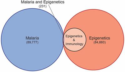Frontiers | Epigenetics and Malaria Susceptibility