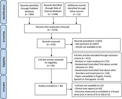 Frontiers Effectiveness Of Psychotherapy On Suicidal Risk A