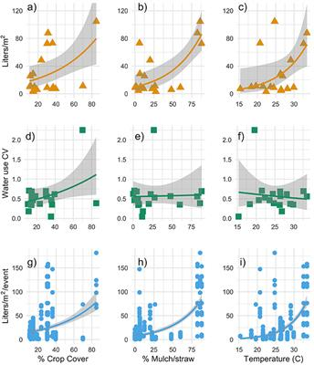Frontiers | Water Use Behavior, Learning, and Adaptation to Future