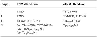 Frontiers   Toxicity Reduction in the Treatment of HPV