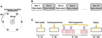 Frontiers | Eyes-Closed Increases the Usability of Brain