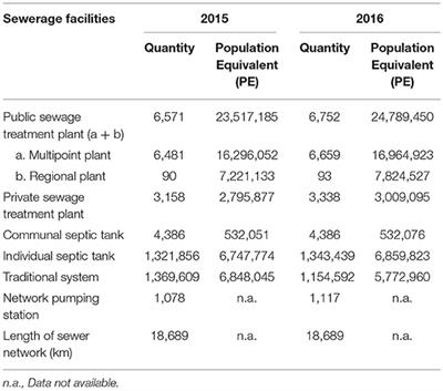 Frontiers Treatment Of Sewage Sludge Using Anaerobic Digestion In Malaysia Current State And Challenges Energy Research