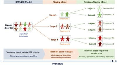 Frontiers Toward Precision Psychiatry In Bipolar Disorder Staging 2 0 Psychiatry