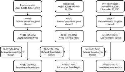 Frontiers | Effects of Nursing Quality Improvement on Thrombolytic