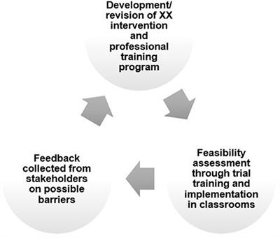 Frontiers | Barriers to Educator Implementation of a
