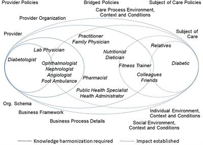 Frontiers | Challenges and Solutions for Designing and Managing