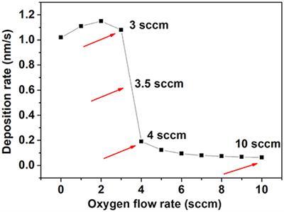 Frontiers | Exploring the Properties of Niobium Oxide Films for