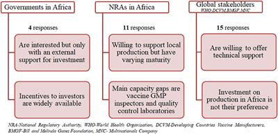 Frontiers   Vaccine Production in Africa: A Feasible Business Model