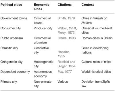 Frontiers Cities Through The Ages One Thing Or Many