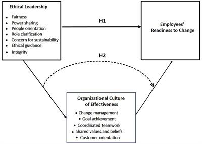 Frontiers How Ethical Leadership Shapes Employees Readiness To Change The Mediating Role Of An Organizational Culture Of Effectiveness Psychology
