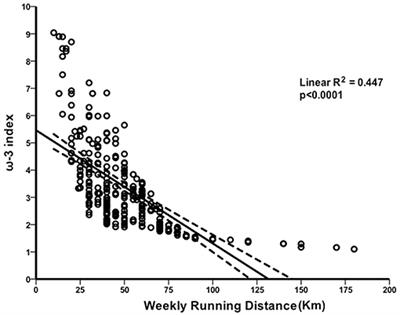 Frontiers | Relationship Between Distance Run Per Week
