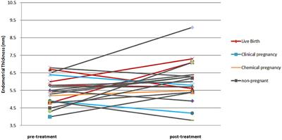 Frontiers | Effect of Autologous Platelet-Rich Plasma Treatment on