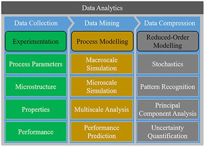 Frontiers A Review Of The Application Of Machine Learning And Data Mining Approaches In Continuum Materials Mechanics Materials