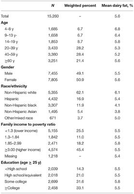 Frontiers Replacing Dairy Fat With Polyunsaturated And Monounsaturated Fatty Acids A Food Level Modeling Study Of Dietary Nutrient Density And Diet Quality Using The 2013 16 National Health And Nutrition Examination Survey Nutrition